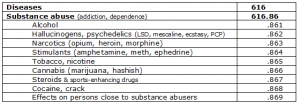 Table of Dewey numbers for Drug abuse