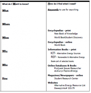 Clipped KWHL chart for Alternative Energy Research unit.
