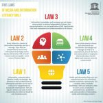 The United Nations 5 Laws of Media & Information Literacy