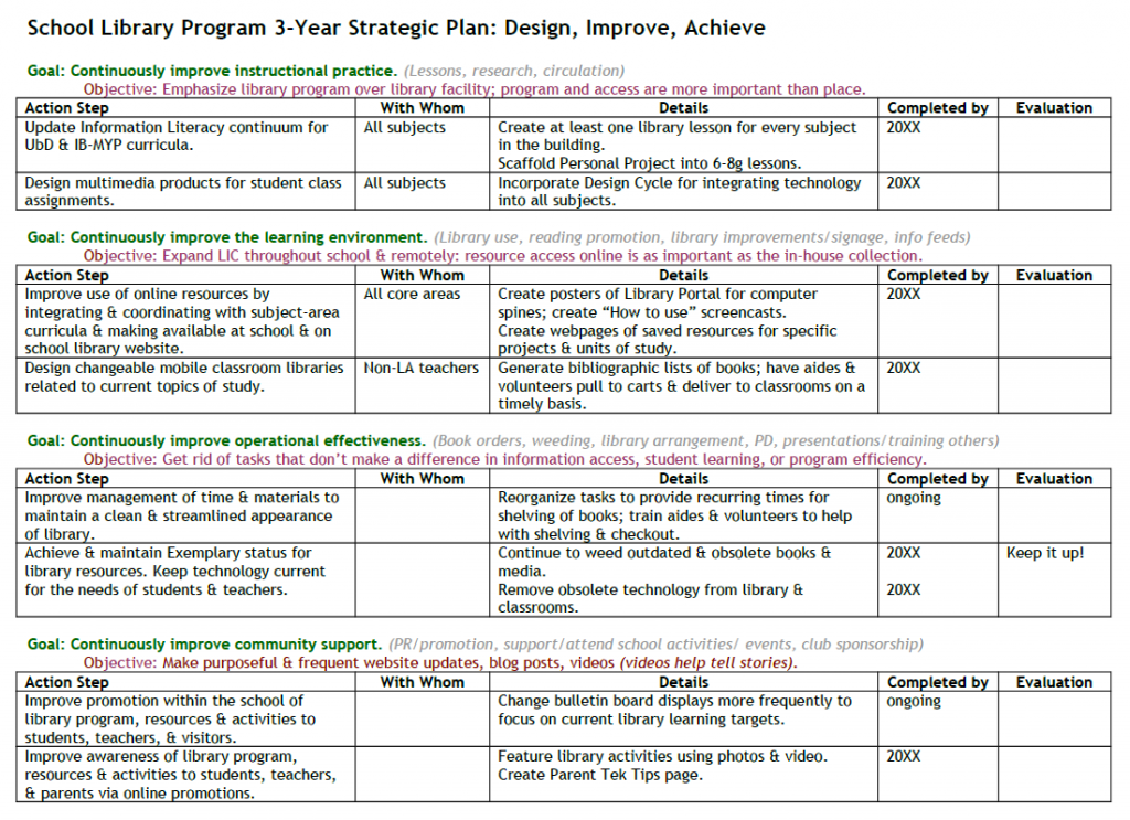 Sample 3-Year Strategic Plan: Action Plan for Current Year.