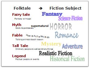 Folktales-to-Fiction Presentation Slide