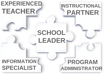 The expertise of a School Librarian is like pieces of a puzzle that fit together to create a picture for student success!
