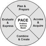 image of PACE Research Model