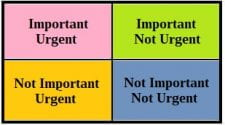 An Eisenhower Matrix devised by Steven Covey from a quote by former President Dwight Eisenhower