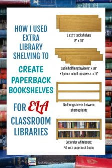 Support Classroom Libraries: An Idea for Surplus Shelves - If your school library has extra bookshelves laying around, use them for short paperback bookshelves that fit under a whiteboard. English Language Arts teachers LOVE them for classroom libraries, your principal is impressed with your initiative, and you've gotten rid of dust-catching clutter! #NoSweatLibrary